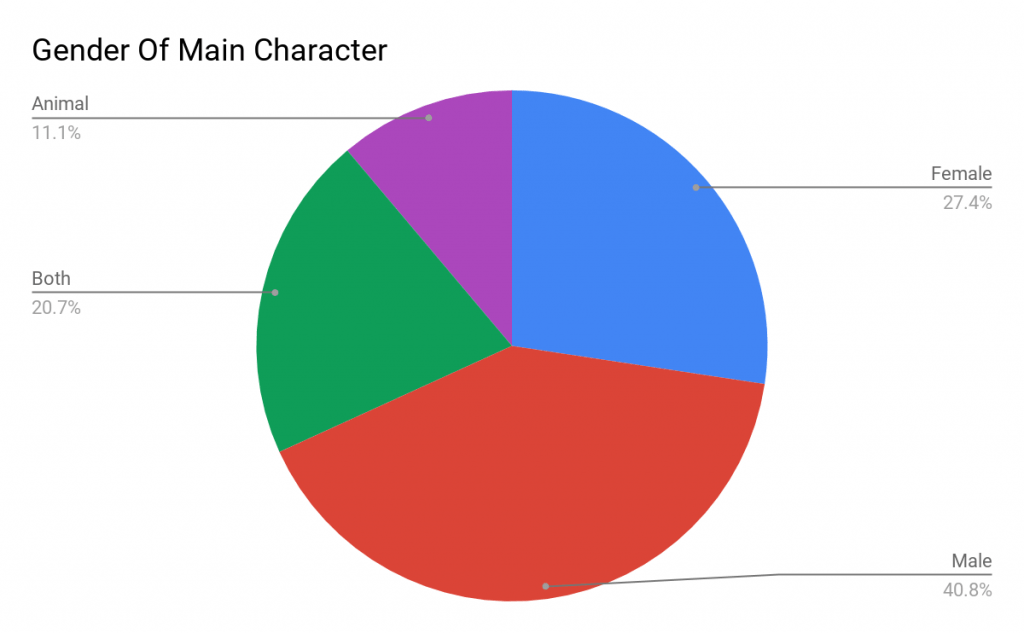 Gender of Main Characters in Book Library